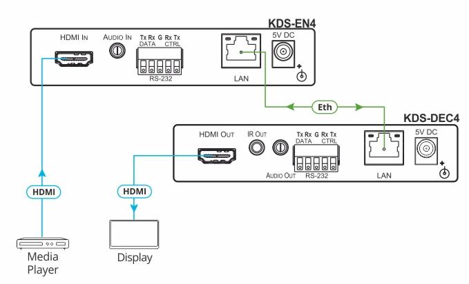 kramer_kds dec4__kds en4_connection_diagram_1 kds en4